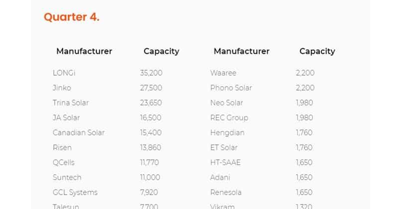 ลิส solar tier1 2020